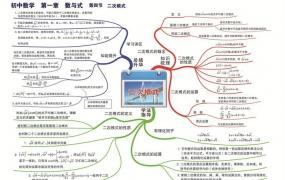 初中常用知识思维导图(语文,数学,英语等)