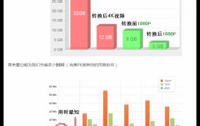 高清视频转换软件:HD Video Converter Factory PRO免安装中文绿色版